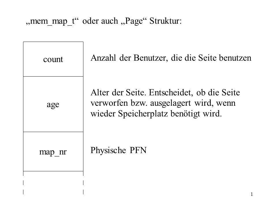 1 count age map_nr mem_map_t oder auch Page Struktur: Anzahl der Benutzer, die die Seite benutzen Alter der Seite. Entscheidet, ob die Seite verworfen