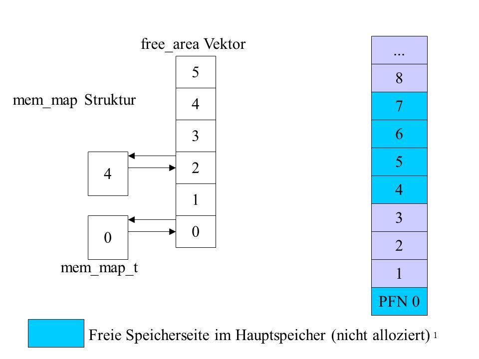 1 4 0 0 1 2 3 4 5 PFN 0 1 2 3 4 5 6 7 8... Freie Speicherseite im Hauptspeicher (nicht alloziert) mem_map Struktur free_area Vektor mem_map_t