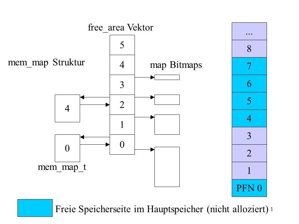 1 4 0 0 1 2 3 4 5 PFN 0 1 2 3 4 5 6 7 8... Freie Speicherseite im Hauptspeicher (nicht alloziert) mem_map Struktur free_area Vektor mem_map_t map Bitm