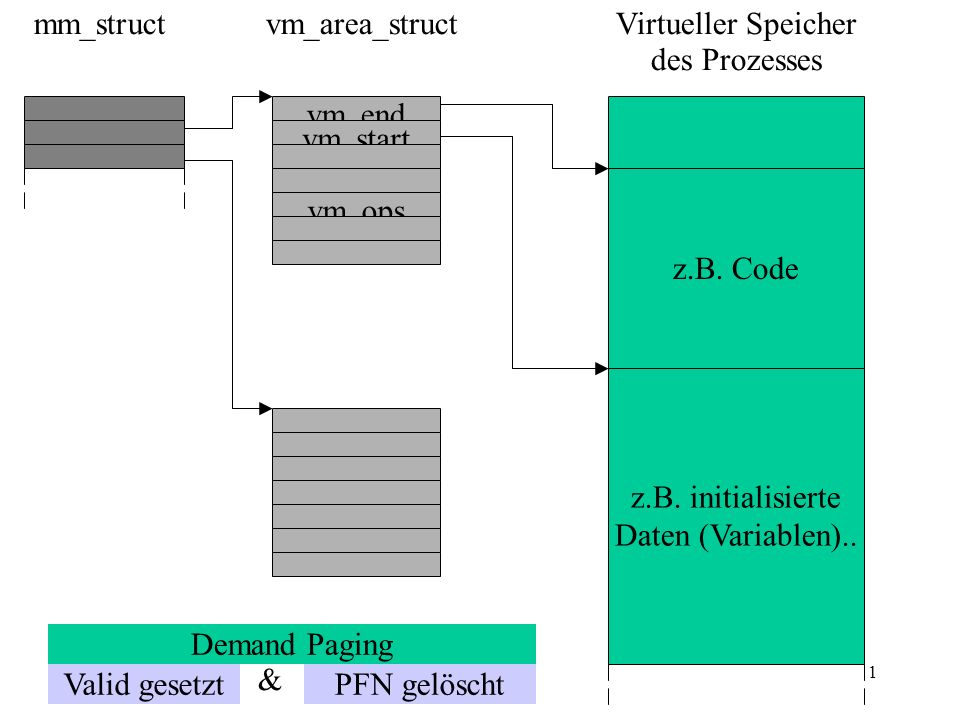 1 vm_ops vm_end vm_start mm_structvm_area_struct z.B.