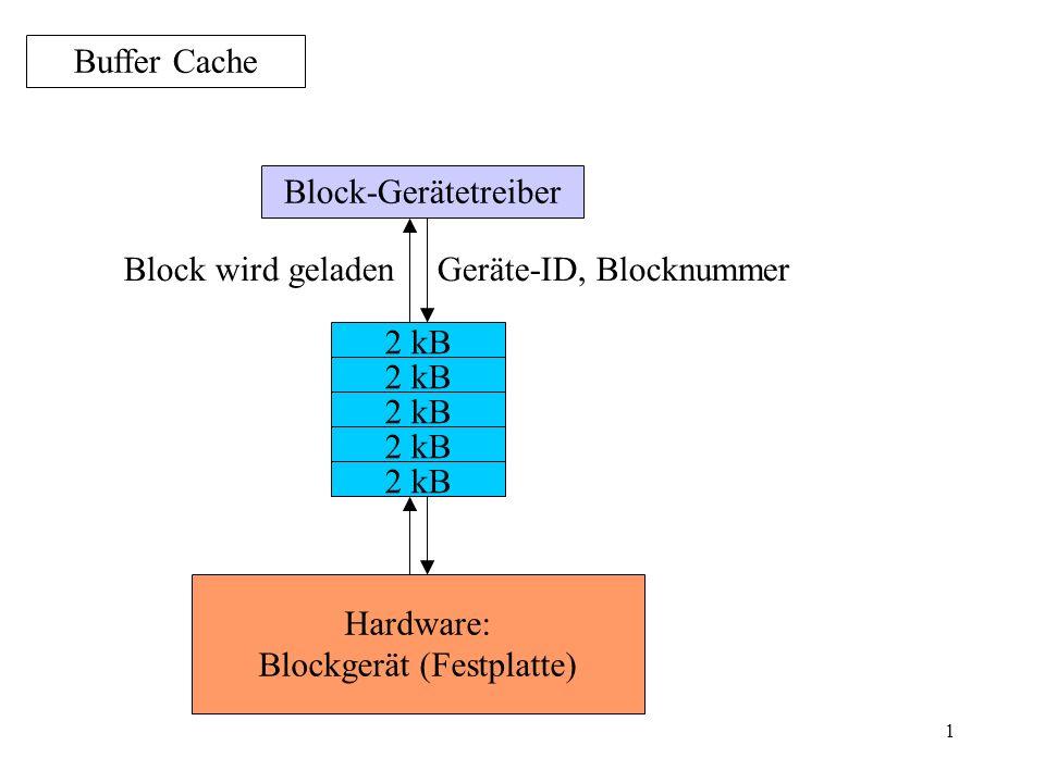 1 Buffer Cache Block-Gerätetreiber 2 kB Geräte-ID, Blocknummer Hardware: Blockgerät (Festplatte) Block wird geladen