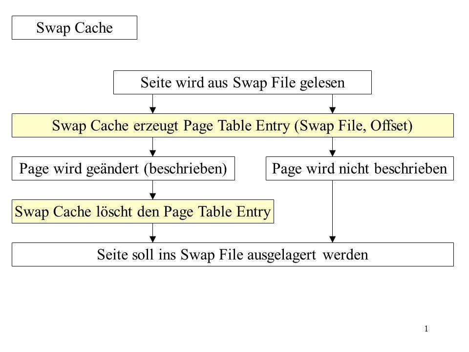 1 Swap Cache Seite wird aus Swap File gelesen Page wird geändert (beschrieben) Swap Cache erzeugt Page Table Entry (Swap File, Offset) Page wird nicht beschrieben Swap Cache löscht den Page Table Entry Seite soll ins Swap File ausgelagert werden