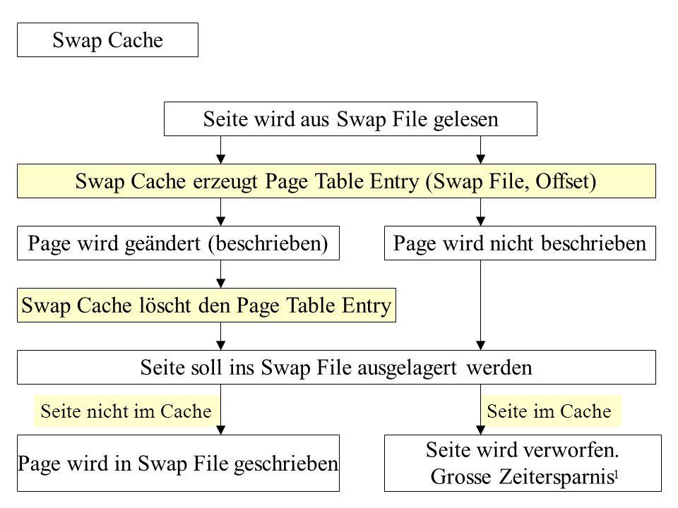1 Swap Cache Seite wird aus Swap File gelesen Page wird geändert (beschrieben) Page wird in Swap File geschrieben Swap Cache erzeugt Page Table Entry (Swap File, Offset) Seite wird verworfen.