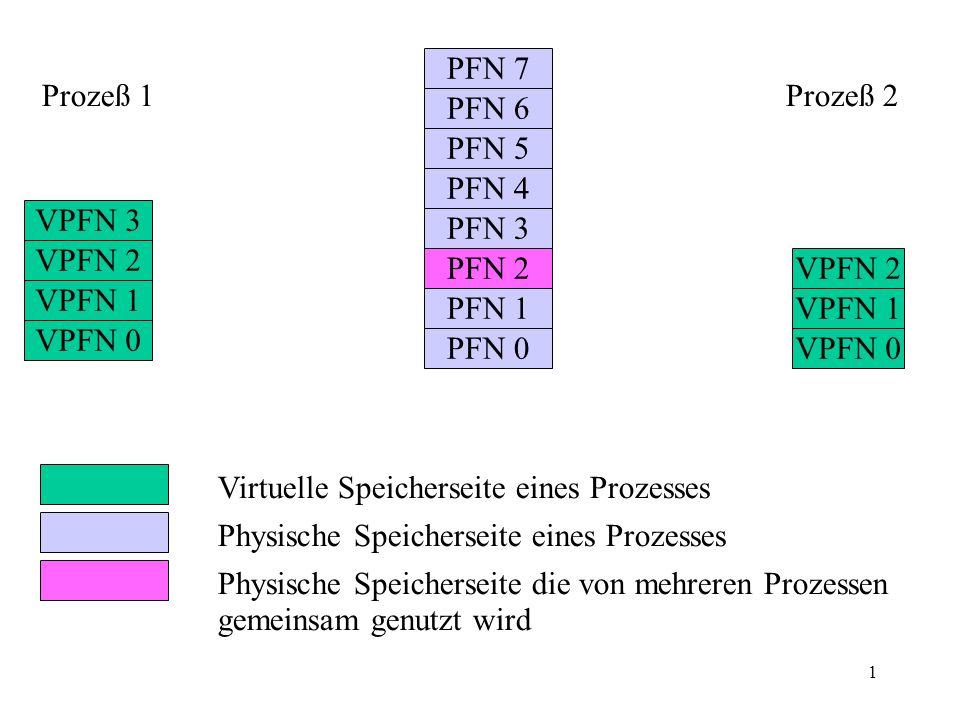 1 VPFN 3 VPFN 2 VPFN 1 VPFN 0 VPFN 2 VPFN 1 VPFN 0 PFN 7 PFN 6 PFN 5 PFN 4 PFN 3 PFN 2 PFN 1 PFN 0 Prozeß 1Prozeß 2 Page Table Virtuelle Speicherseite eines Prozesses Physische Speicherseite eines Prozesses Physische Speicherseite die von mehreren Prozessen gemeinsam genutzt wird Page Table