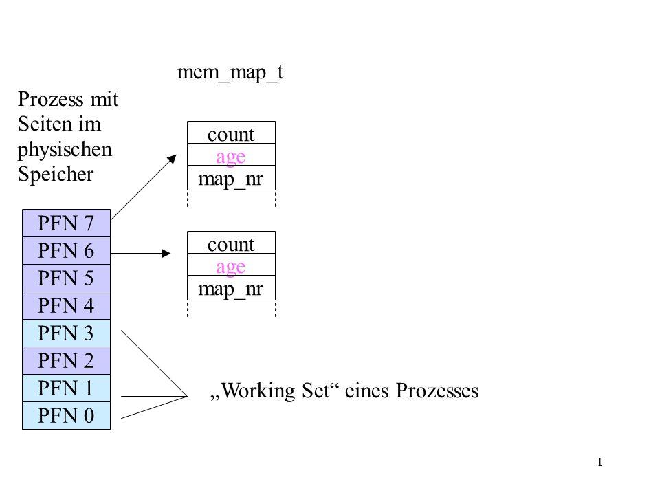 1 PFN 3 PFN 2 PFN 1 PFN 0 PFN 7 PFN 6 PFN 5 PFN 4 Working Set eines Prozesses count age map_nr count age map_nr mem_map_t Prozess mit Seiten im physischen Speicher