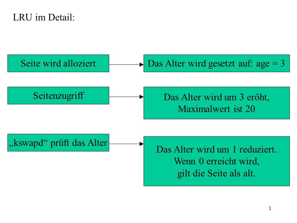 1 LRU im Detail: Seite wird alloziertDas Alter wird gesetzt auf: age = 3 Seitenzugriff Das Alter wird um 3 eröht, Maximalwert ist 20 kswapd prüft das