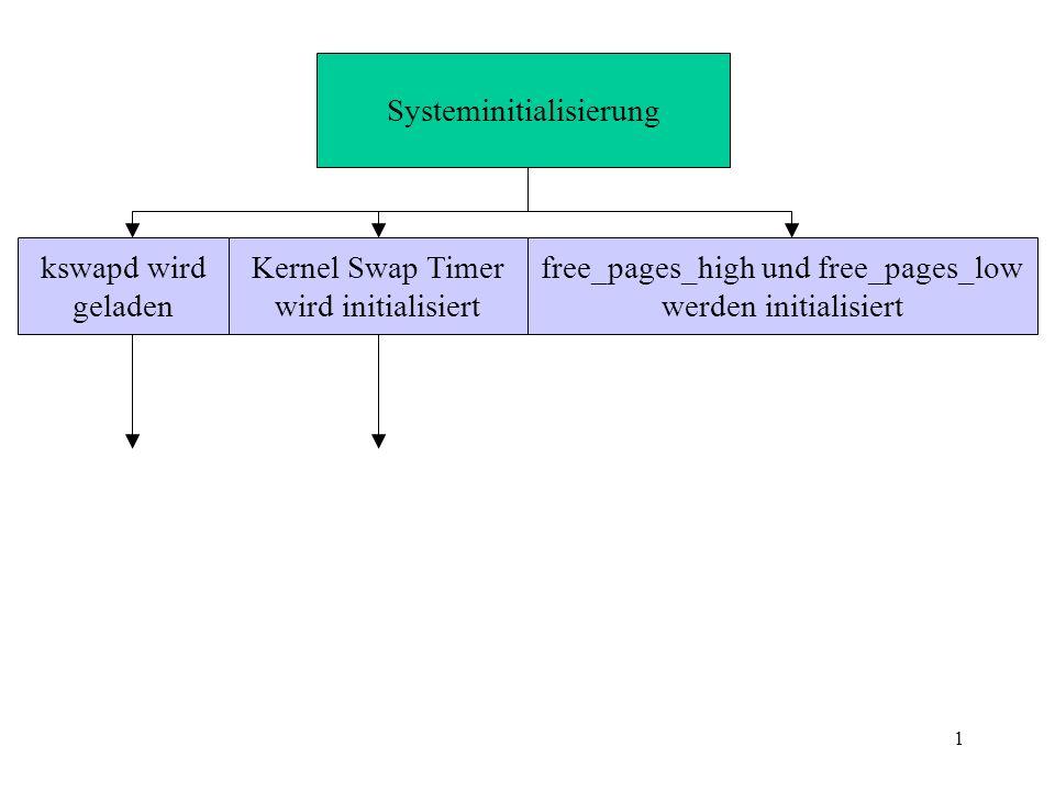 1 Systeminitialisierung kswapd wird geladen Kernel Swap Timer wird initialisiert free_pages_high und free_pages_low werden initialisiert