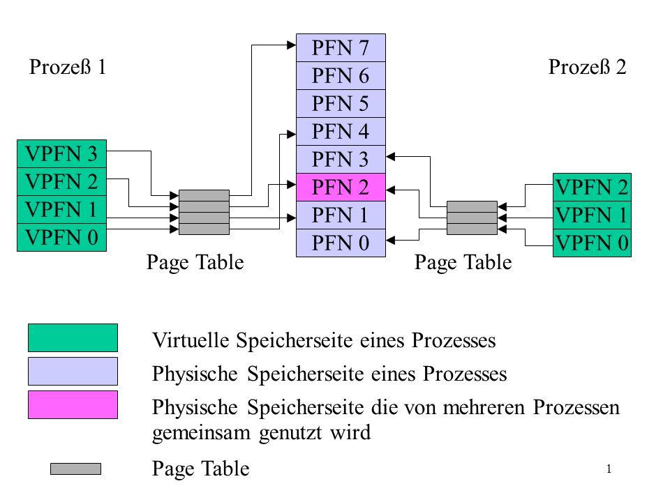 1 VPFN 3 VPFN 2 VPFN 1 VPFN 0 VPFN 2 VPFN 1 VPFN 0 PFN 7 PFN 6 PFN 5 PFN 4 PFN 3 PFN 2 PFN 1 PFN 0 Prozeß 1Prozeß 2 Page Table Virtuelle Speicherseite