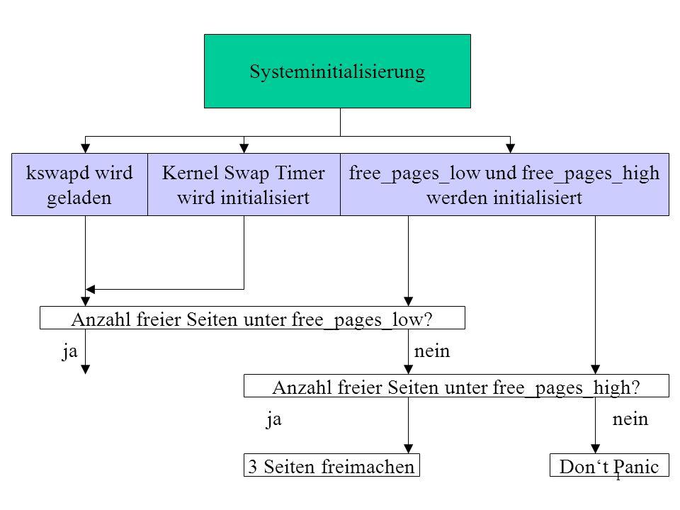 1 Systeminitialisierung kswapd wird geladen Kernel Swap Timer wird initialisiert free_pages_low und free_pages_high werden initialisiert Anzahl freier