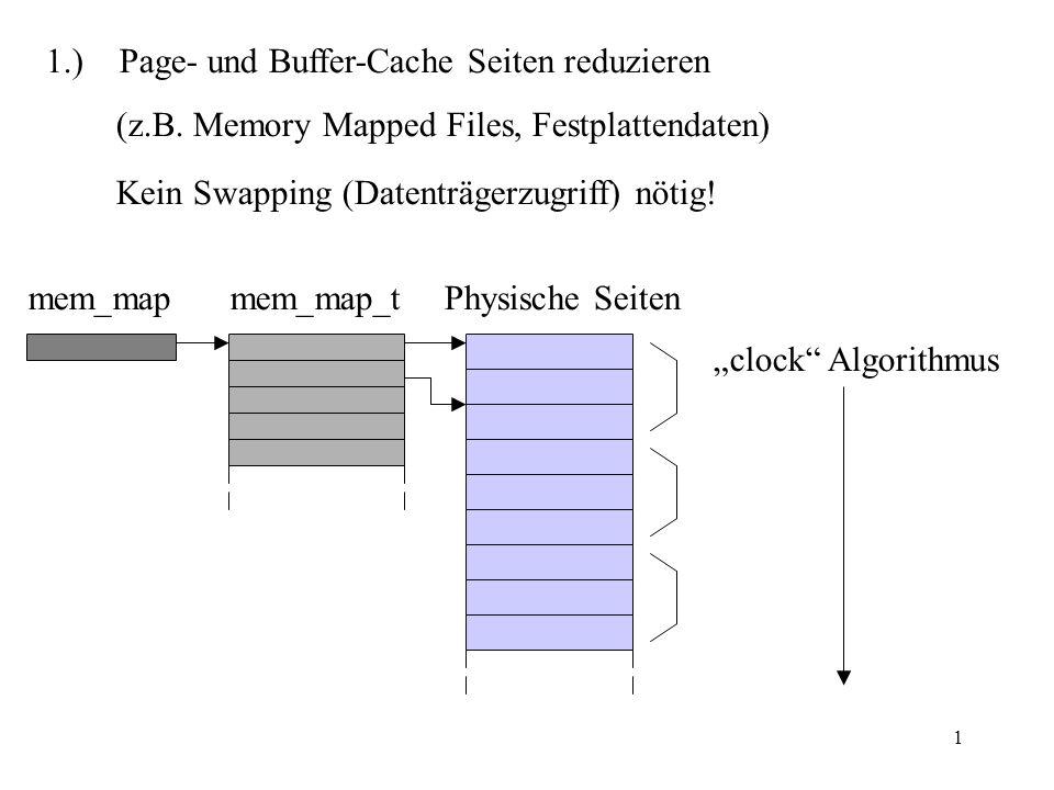 1 1.) Page- und Buffer-Cache Seiten reduzieren (z.B. Memory Mapped Files, Festplattendaten) Kein Swapping (Datenträgerzugriff) nötig! mem_mapmem_map_t
