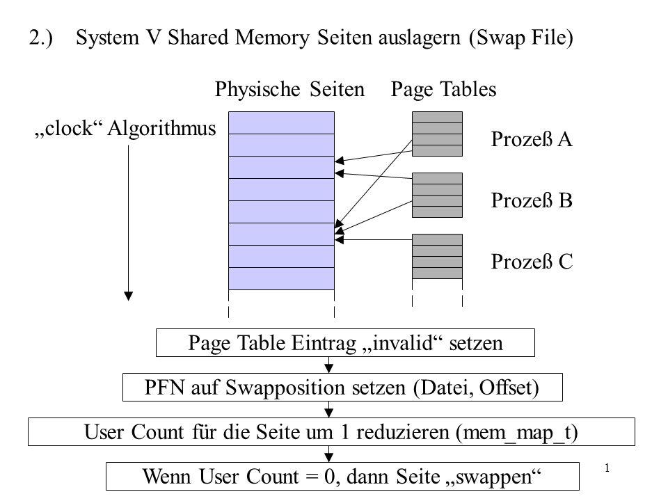 1 2.) System V Shared Memory Seiten auslagern (Swap File) Physische Seiten clock Algorithmus Page Tables Prozeß A Prozeß B Prozeß C Page Table Eintrag