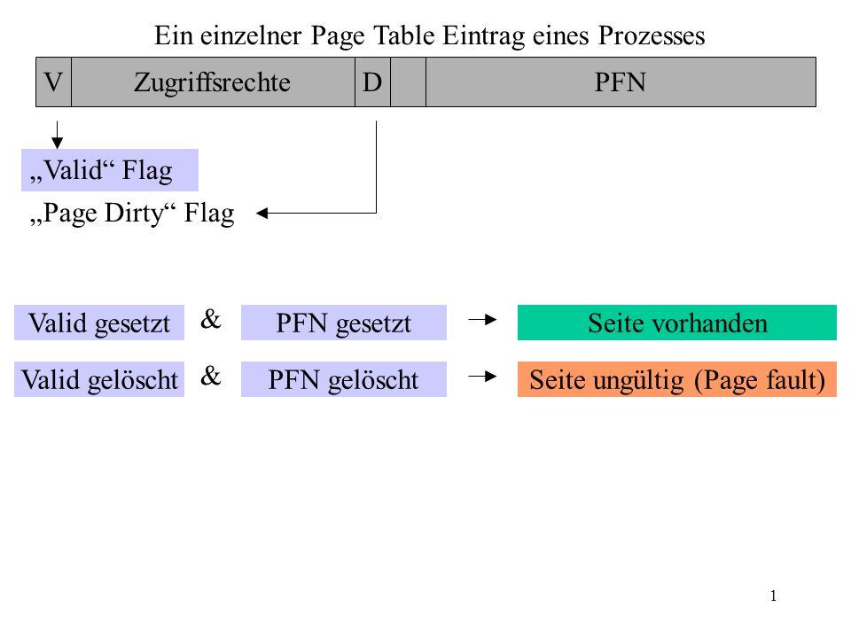 1 Ein einzelner Page Table Eintrag eines Prozesses VZugriffsrechteDPFN Valid Flag Page Dirty Flag Valid gesetzt Valid gelöschtPFN gelöscht PFN gesetztSeite vorhanden Seite ungültig (Page fault) & &