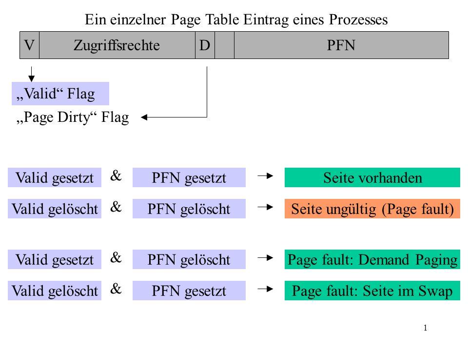 1 Ein einzelner Page Table Eintrag eines Prozesses VZugriffsrechteDPFN Valid Flag Page Dirty Flag Eine neue Page wird geladen Page wird geändert (beschrieben) Page wird auf Datenträger ausgelagert in den Swap Bereich Page wird dringend für einen anderen Prozeß benötigt Seite wird verworfen Page wird nicht beschrieben