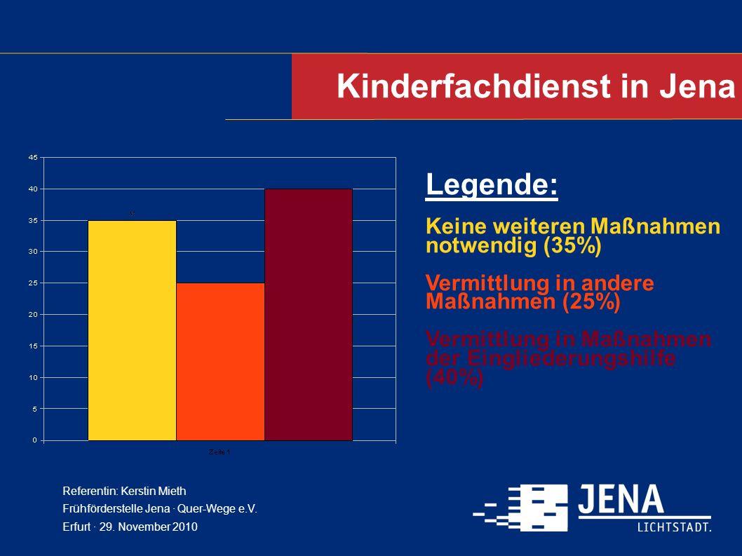 Kinderfachdienst in Jena Referentin: Kerstin Mieth Frühförderstelle Jena · Quer-Wege e.V. Erfurt · 29. November 2010 Legende: Keine weiteren Maßnahmen