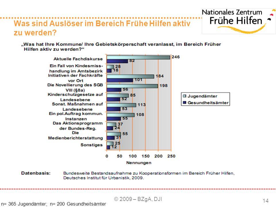 © 2009 – BZgA, DJI 14 Was sind Auslöser im Bereich Frühe Hilfen aktiv zu werden? n= 365 Jugendämter; n= 200 Gesundheitsämter