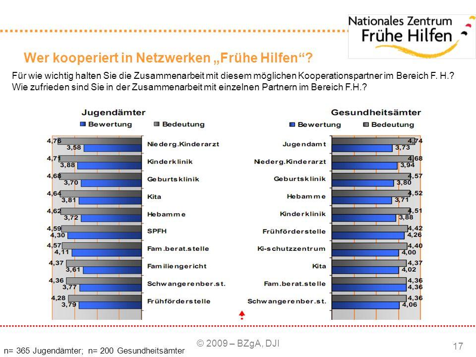 © 2009 – BZgA, DJI 17 Wer kooperiert in Netzwerken Frühe Hilfen? n= 365 Jugendämter; n= 200 Gesundheitsämter Für wie wichtig halten Sie die Zusammenar