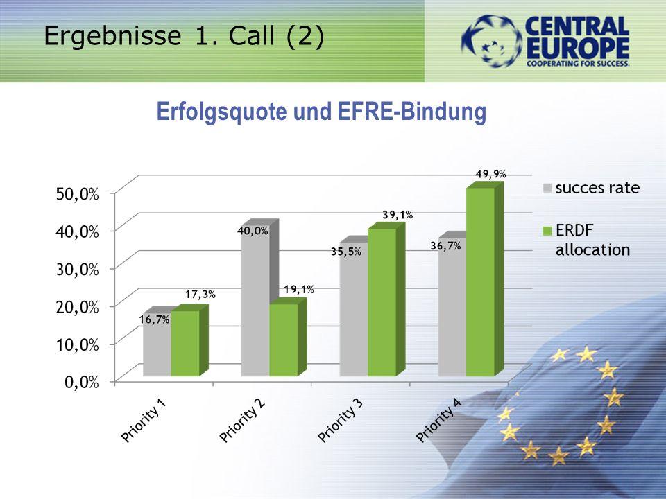 Erfolgsquote und EFRE-Bindung Ergebnisse 1. Call (2)