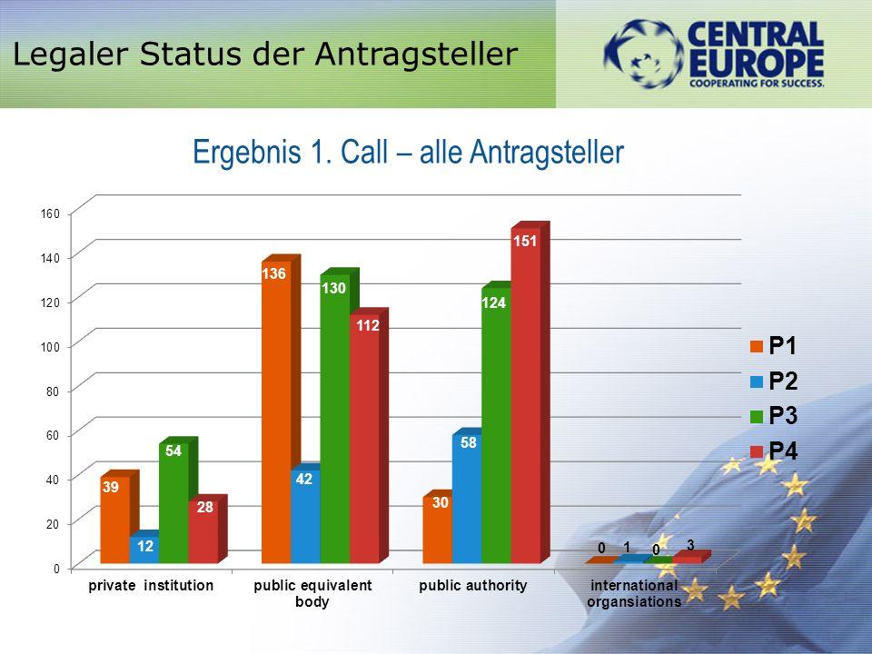 Legaler Status der Antragsteller Ergebnis 1. Call – alle Antragsteller