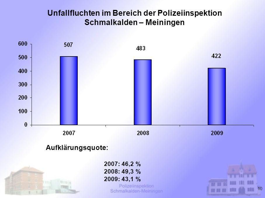 10 Unfallfluchten im Bereich der Polizeiinspektion Schmalkalden – Meiningen Aufklärungsquote: 2007: 46,2 % 2008: 49,3 % 2009: 43,1 %