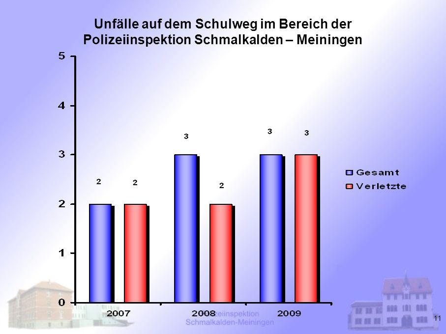 11 Unfälle auf dem Schulweg im Bereich der Polizeiinspektion Schmalkalden – Meiningen