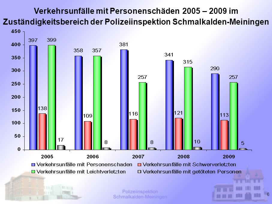 6 Verkehrsunfälle mit Personenschäden 2005 – 2009 im Zuständigkeitsbereich der Polizeiinspektion Schmalkalden-Meiningen