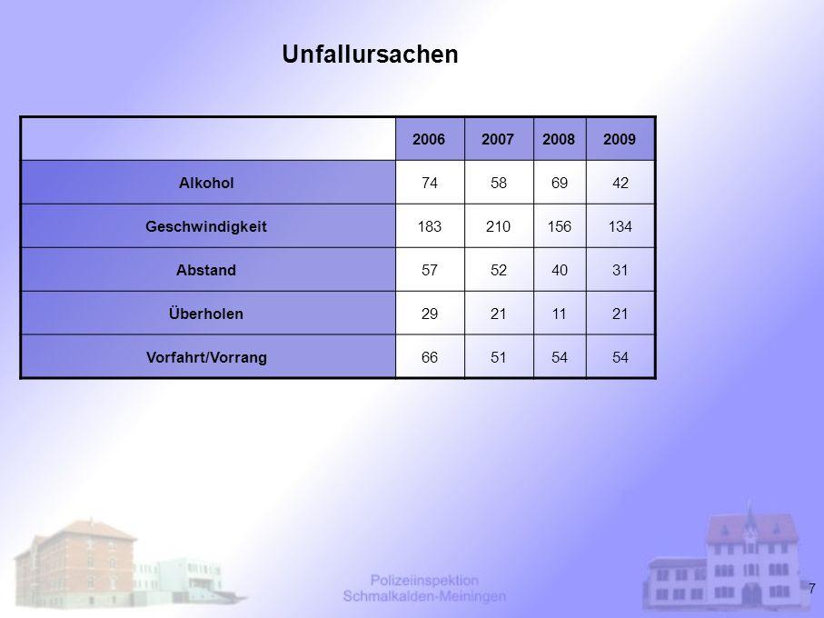 18 Unfallschwerpunkte im Zuständigkeitsbereich der Polizeiinspektion Schmalkalden-Meiningen 1.(L 1140) Landstraße zwischen Rohr und Meiningen km 2.0 – 2.9 -21 Verkehrunfälle mit einem Gesamtschaden von 133.000 Euro 2.(L 1124) Landstraße zwischen Melkers und Herpf - 7 Verkehrsunfälle mit 3 schwer verletzten und 1 leicht - 7 Verkehrsunfälle mit 3 schwer verletzten und 1 leicht verletzten Person verletzten Person - Gesamtschaden von 637.000 Euro - Gesamtschaden von 637.000 Euro 3.(L 1131) Landstraße zwischen Rohr und Schwarza - 8 Verkehrsunfälle mit 4 leicht verletzten Personen, - Gesamtschaden von 71.000 Euro - Gesamtschaden von 71.000 Euro 4.