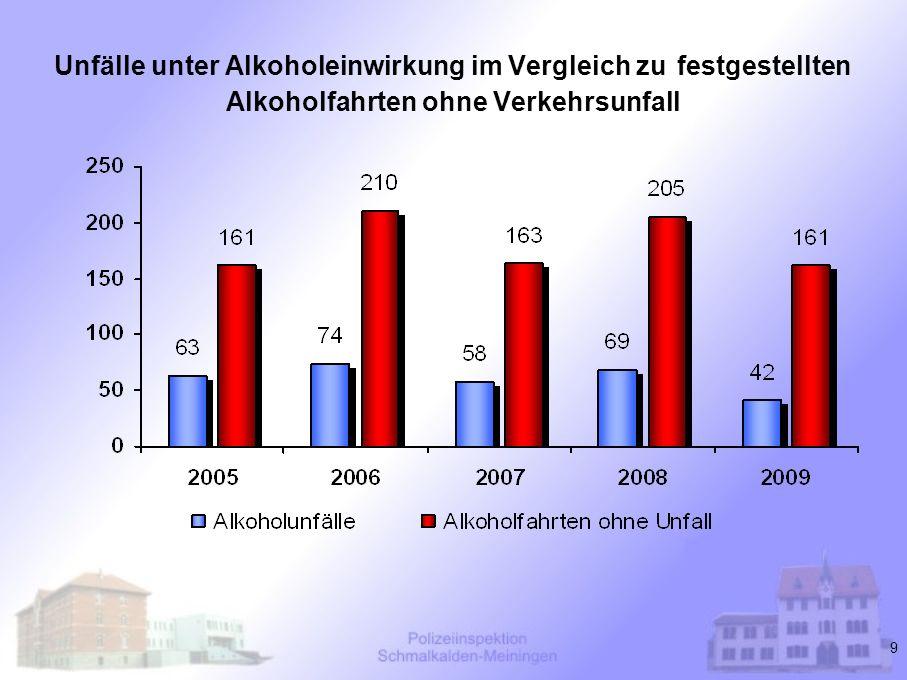 9 Unfälle unter Alkoholeinwirkung im Vergleich zu festgestellten Alkoholfahrten ohne Verkehrsunfall