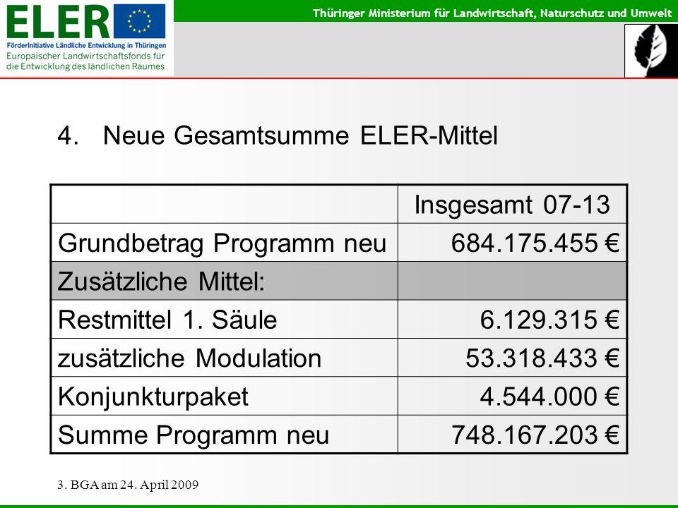 Thüringer Ministerium für Landwirtschaft, Naturschutz und Umwelt 3. BGA am 24. April 2009 4.Neue Gesamtsumme ELER-Mittel Insgesamt 07-13 Grundbetrag P