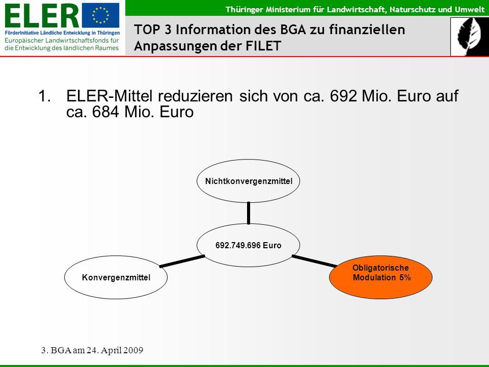 Thüringer Ministerium für Landwirtschaft, Naturschutz und Umwelt 3. BGA am 24. April 2009 TOP 3 Information des BGA zu finanziellen Anpassungen der FI
