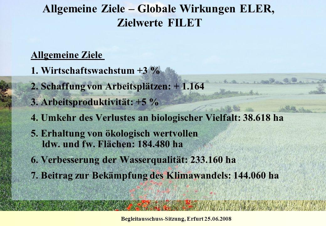 Begleitausschuss-Sitzung, Erfurt 25.06.2008 Allgemeine Ziele – Globale Wirkungen ELER, Zielwerte FILET Allgemeine Ziele 1. Wirtschaftswachstum +3 % 2.