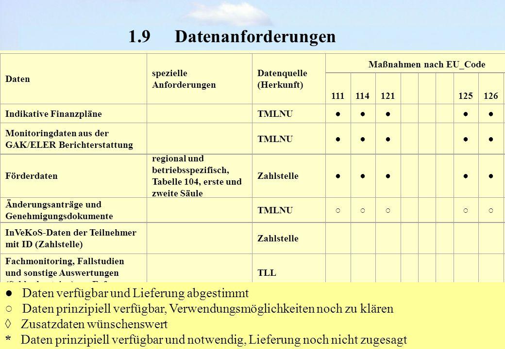 Begleitausschuss-Sitzung, Erfurt 25.06.2008 1.9Datenanforderungen Daten spezielle Anforderungen Datenquelle (Herkunft) Maßnahmen nach EU_Code 11111412