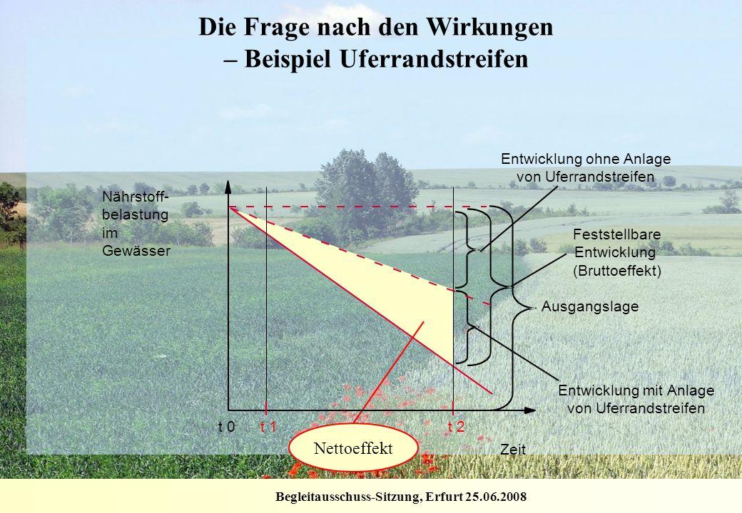 Begleitausschuss-Sitzung, Erfurt 25.06.2008 Nettoeffekt Die Frage nach den Wirkungen – Beispiel Uferrandstreifen Feststellbare Entwicklung (Bruttoeffe