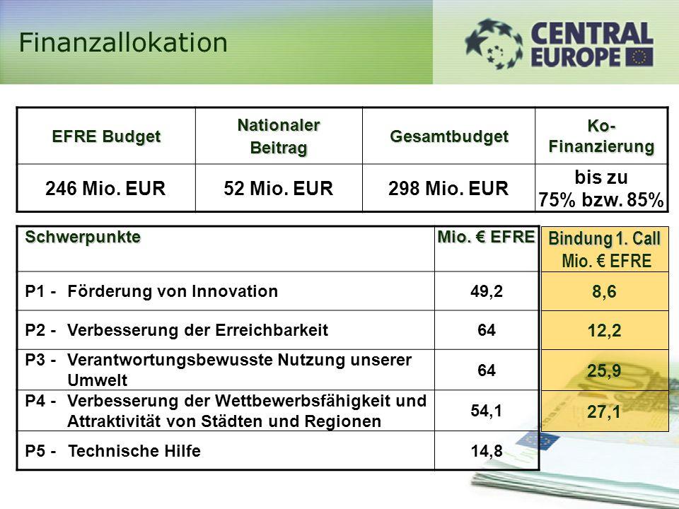 Finanzallokation EFRE Budget NationalerBeitragGesamtbudget Ko- Finanzierung 246 Mio.