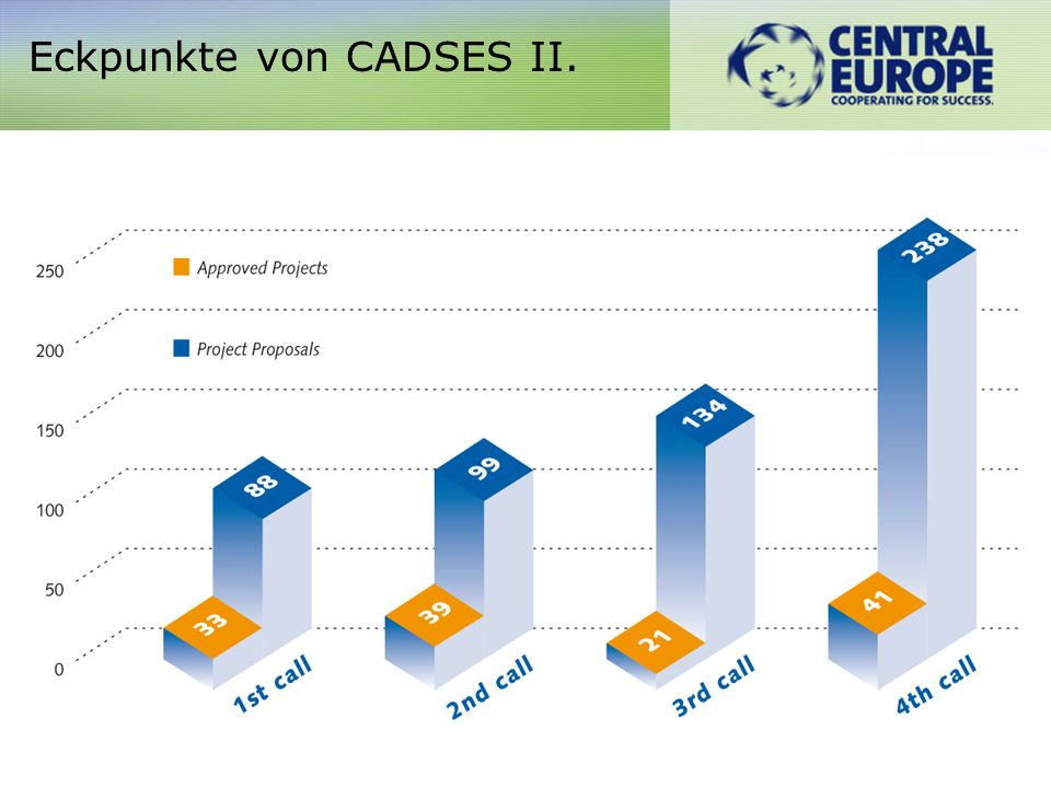 Eckpunkte CADSES III. Nearly 1614 institutions involved in the implementation of the projects