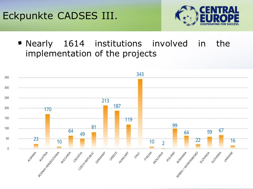Involvement of all states covered by the Programme area Succesful implementation of the EU Neighbourhood policy under CADSES Eckpunkte CADSES V.