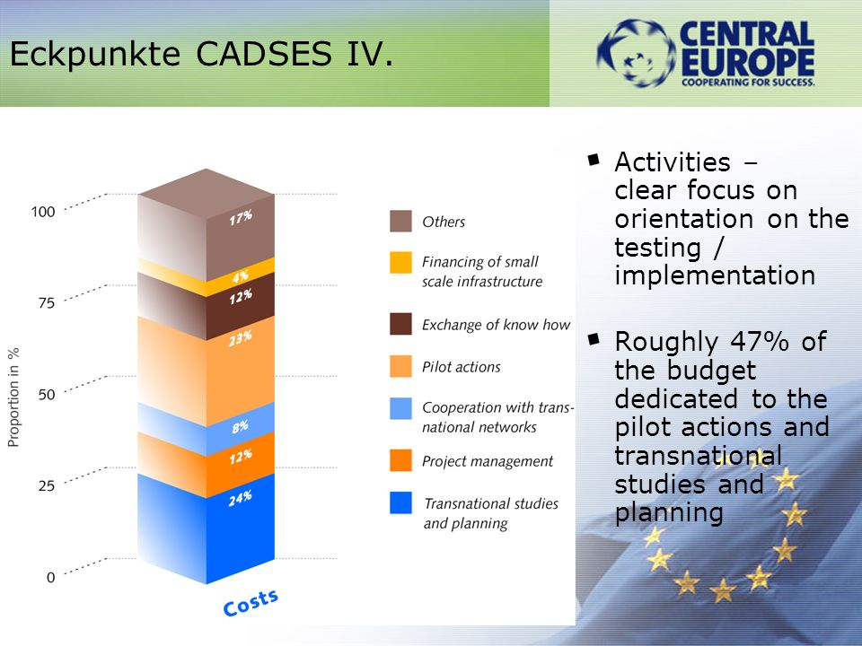 Structure of outputs – proof of the joint actions aimed at the exchange of ideas, transfer of know- how collection of data, evaluation, testing, dissemination Eckpunkte CADSES VI.
