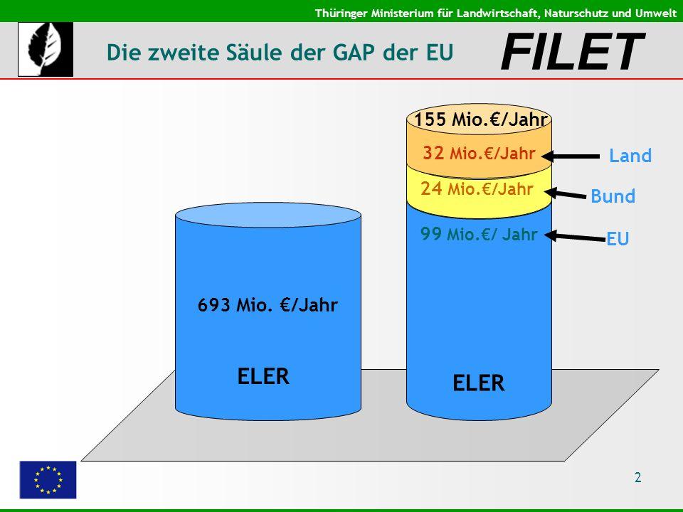 Thüringer Ministerium für Landwirtschaft, Naturschutz und Umwelt 2 Die zweite Säule der GAP der EU ELER 99 Mio./ Jahr 24 Mio./Jahr ELER 693 Mio.
