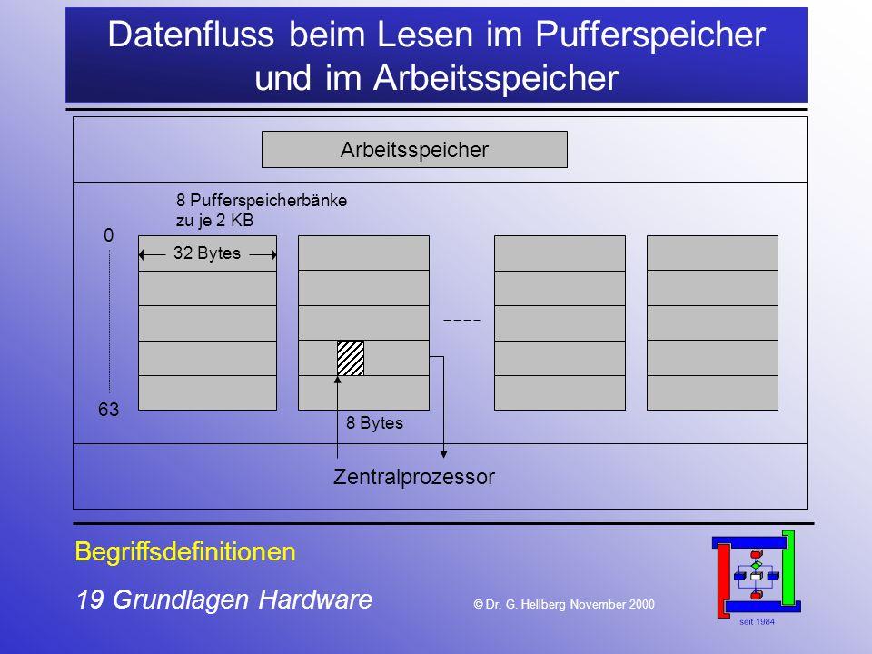 19 Grundlagen Hardware © Dr.G.