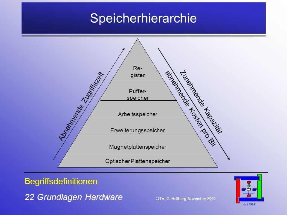22 Grundlagen Hardware © Dr.G.