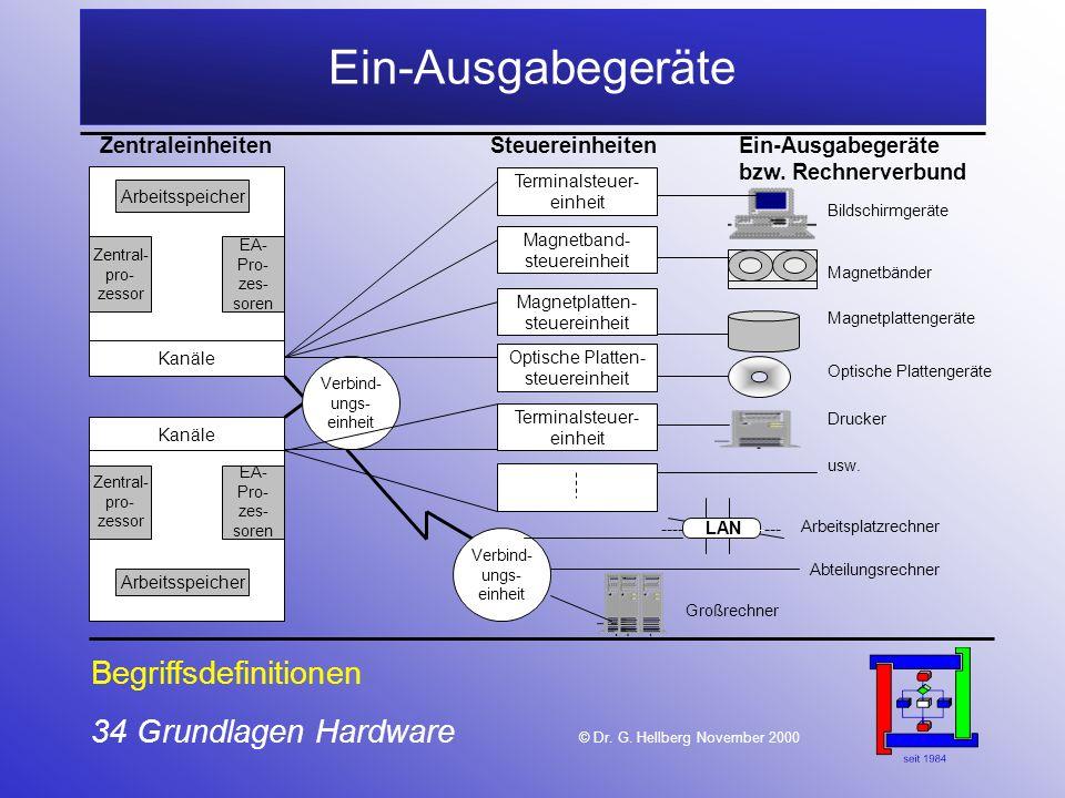34 Grundlagen Hardware © Dr.G.