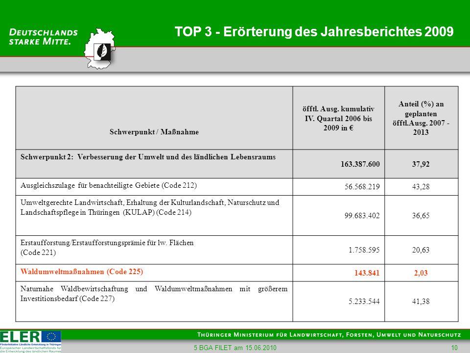 5 BGA FILET am 15.06.201010 TOP 3 - Erörterung des Jahresberichtes 2009 Schwerpunkt / Maßnahme öfftl. Ausg. kumulativ IV. Quartal 2006 bis 2009 in Ant