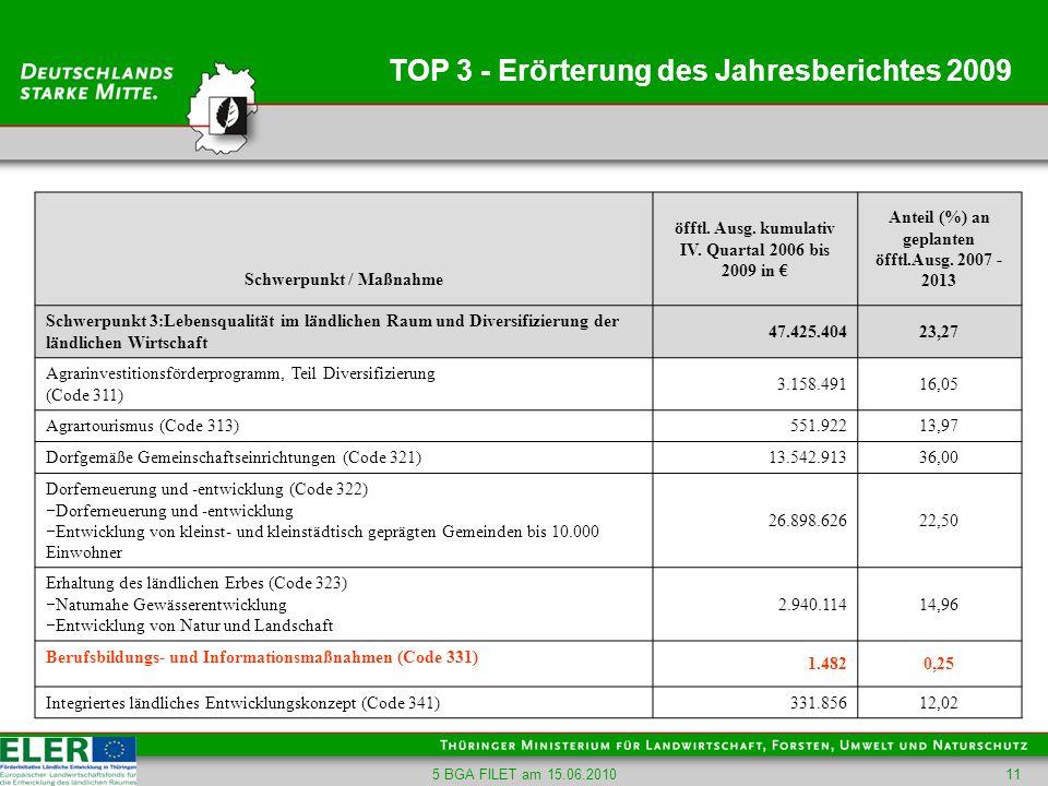 5 BGA FILET am 15.06.201011 TOP 3 - Erörterung des Jahresberichtes 2009 Schwerpunkt / Maßnahme öfftl. Ausg. kumulativ IV. Quartal 2006 bis 2009 in Ant