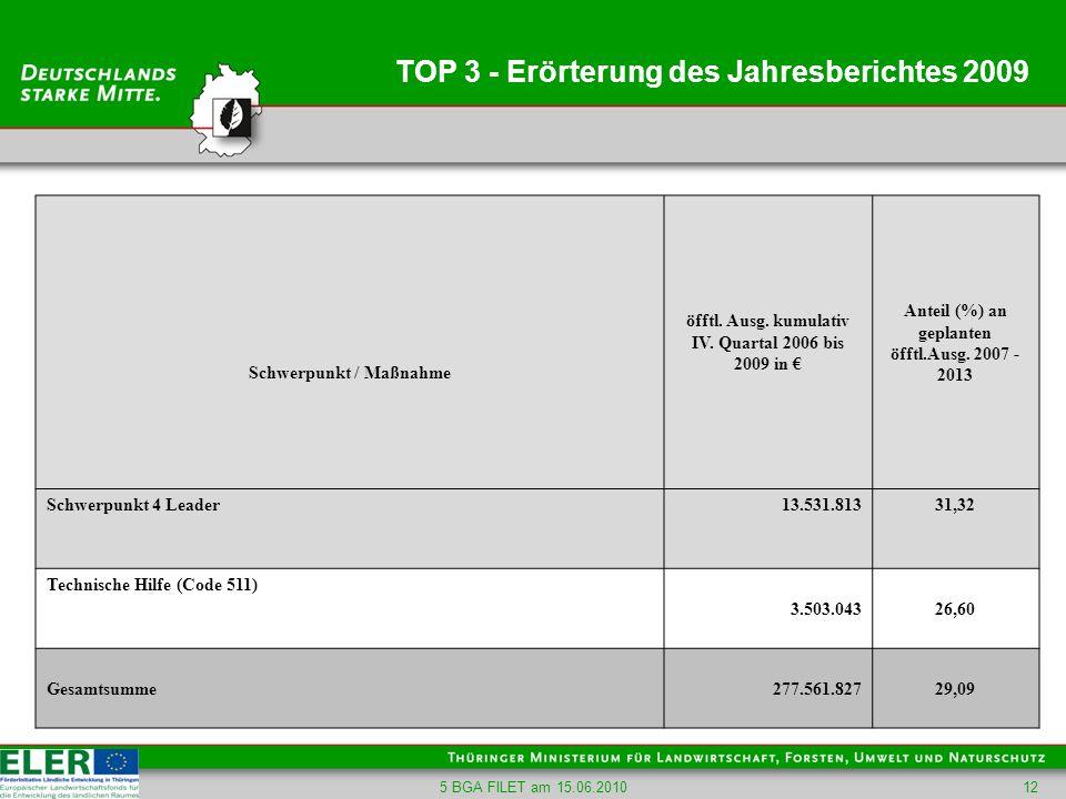 5 BGA FILET am 15.06.201012 TOP 3 - Erörterung des Jahresberichtes 2009 Schwerpunkt / Maßnahme öfftl. Ausg. kumulativ IV. Quartal 2006 bis 2009 in Ant