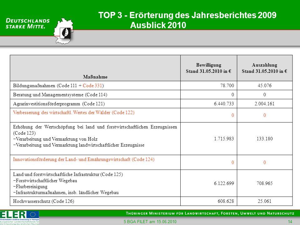 5 BGA FILET am 15.06.201014 TOP 3 - Erörterung des Jahresberichtes 2009 Ausblick 2010 Maßnahme Bewilligung Stand 31.05.2010 in Auszahlung Stand 31.05.