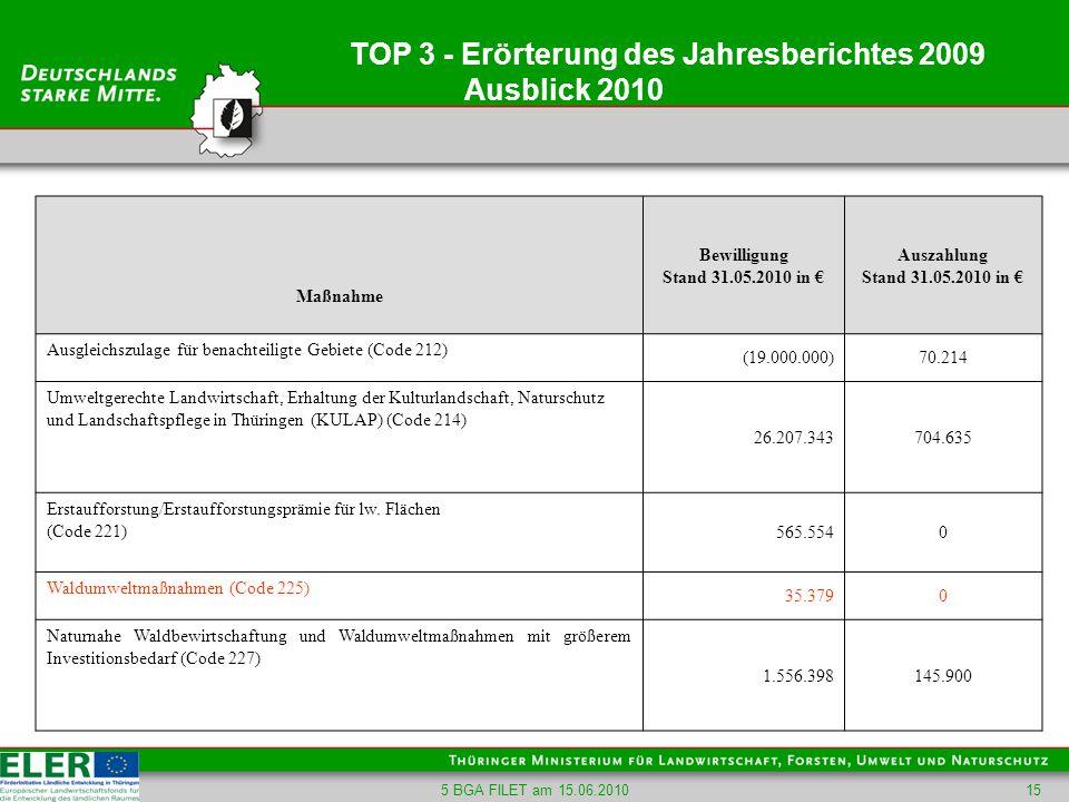 5 BGA FILET am 15.06.201015 TOP 3 - Erörterung des Jahresberichtes 2009 Ausblick 2010 Maßnahme Bewilligung Stand 31.05.2010 in Auszahlung Stand 31.05.