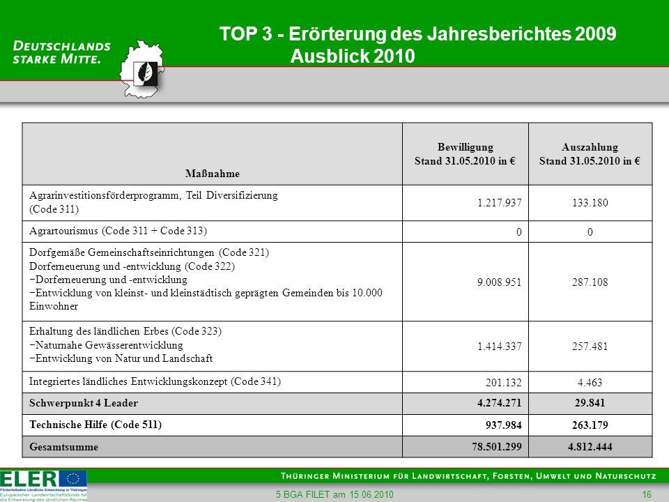 5 BGA FILET am 15.06.201016 TOP 3 - Erörterung des Jahresberichtes 2009 Ausblick 2010 Maßnahme Bewilligung Stand 31.05.2010 in Auszahlung Stand 31.05.