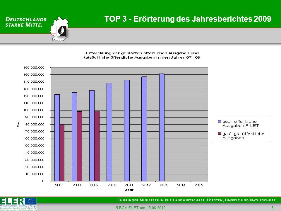 5 BGA FILET am 15.06.201019 TOP 4 – Informationen zur Bewertung Monitoring- und Evaluierungsnetzwerk Agrarstruktur und ländliche Entwicklung Deutschland (MEN-D) Ziele: Vernetzung (kontinuierlicher Austausch) Verbesserung (Vereinheitlichung, Vereinfachung, Arbeitsteilung, Verfügbarkeit, Aggregation) Weiterentwicklung (einfacher, transparenter und effizienter) Im Internet: www.men-d.de