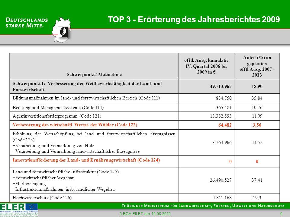 5 BGA FILET am 15.06.20109 TOP 3 - Erörterung des Jahresberichtes 2009 Schwerpunkt / Maßnahme öfftl. Ausg. kumulativ IV. Quartal 2006 bis 2009 in Ante