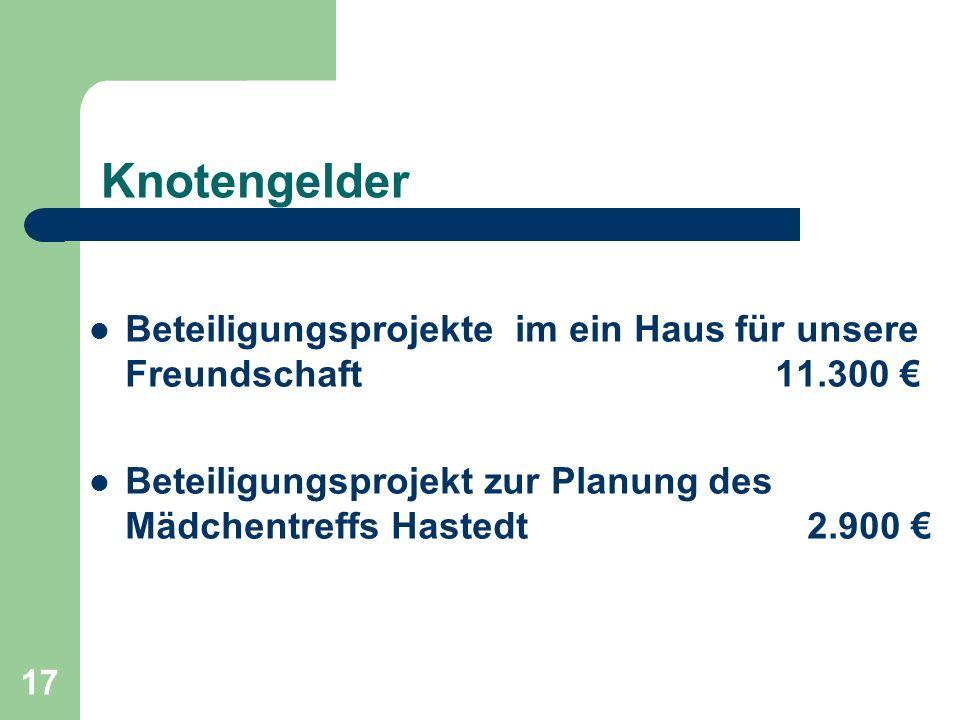 17 Knotengelder Beteiligungsprojekte im ein Haus für unsere Freundschaft 11.300 Beteiligungsprojekt zur Planung des Mädchentreffs Hastedt 2.900