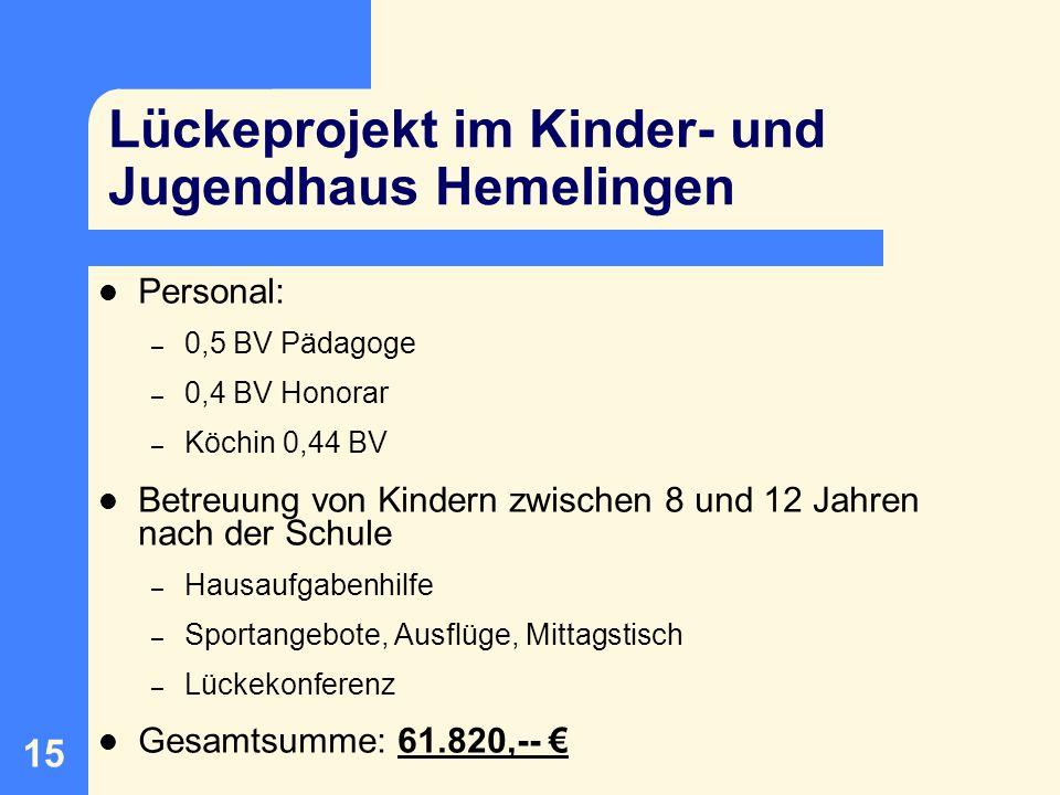 16 Ein Haus für unsere Freundschaft Personal: – 1,64 BV PädagogenInnen – 1 FSJler – Honorar (Pädagog.